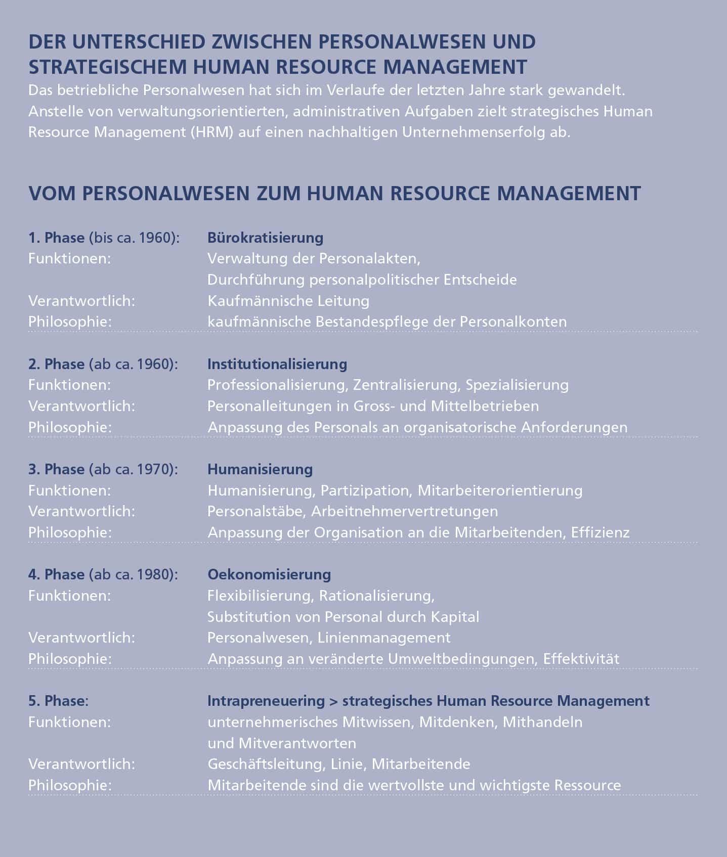Publikation Unterschied Personalwesen HRM