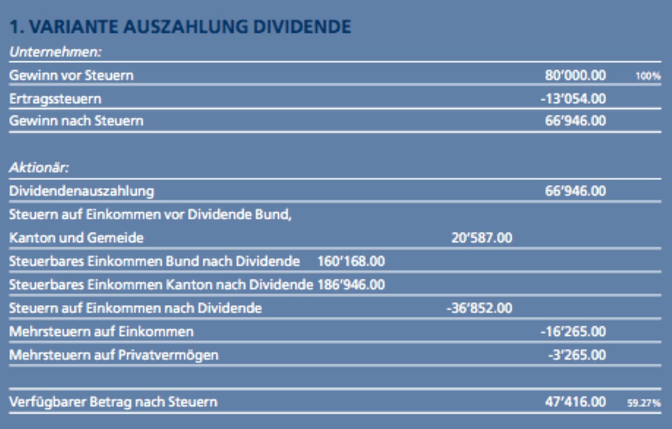 Publikation 1. Variante Auszahlung Dividende