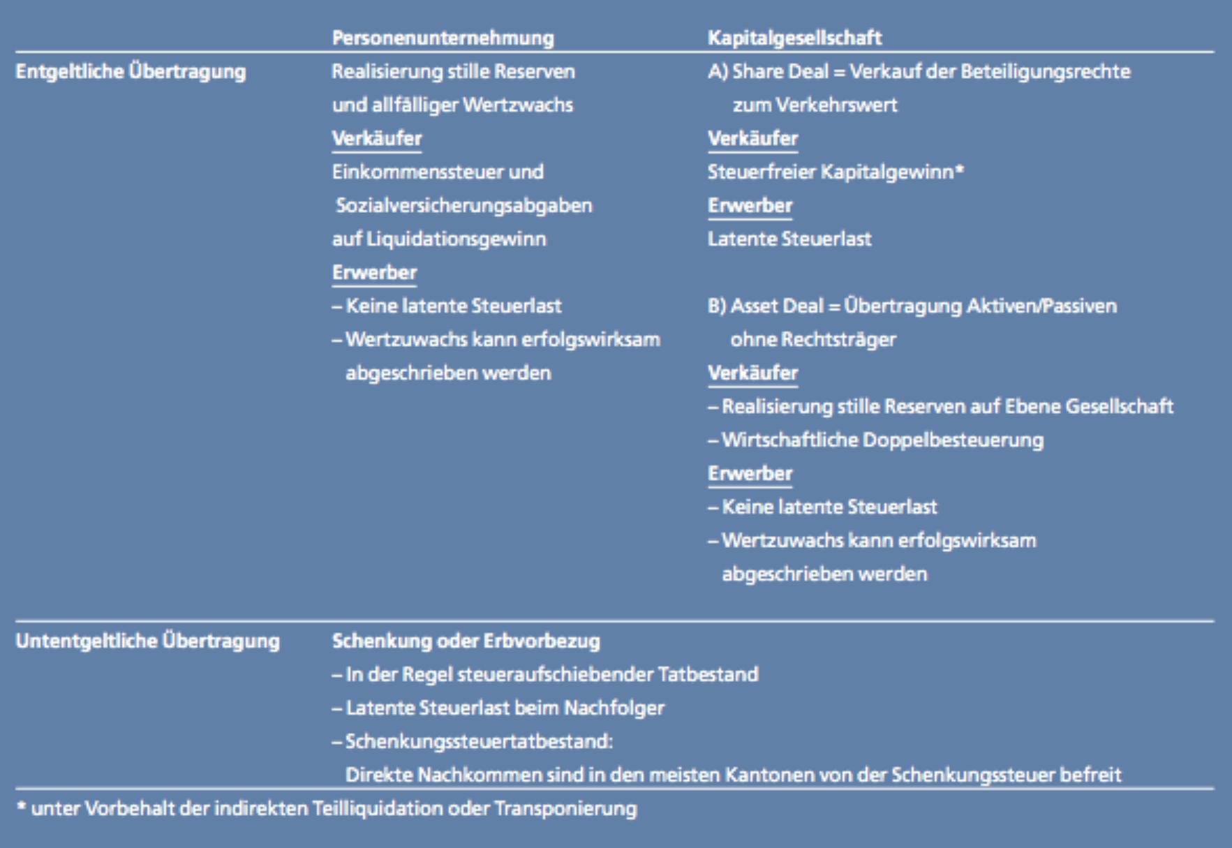 Publikation Aspekte Unternehmungsnachfolge