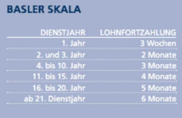 Publikation Basler Skala