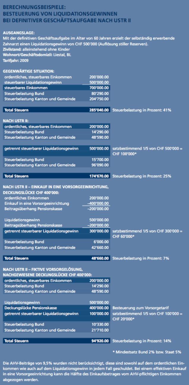 Publikation Beispiel Liquidationsgewinn nach USTR II