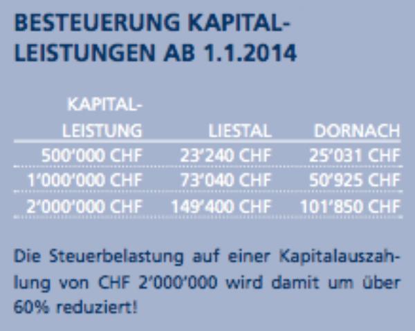 Publikation Besteuerung Kapitalleistungen ab 2014