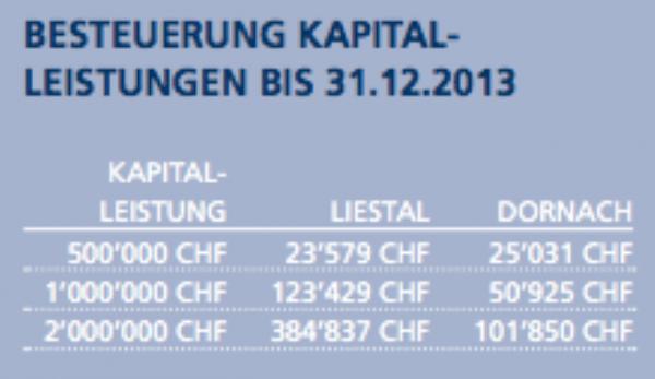 Publikation Besteuerung Kapitalleistungen bis 2014