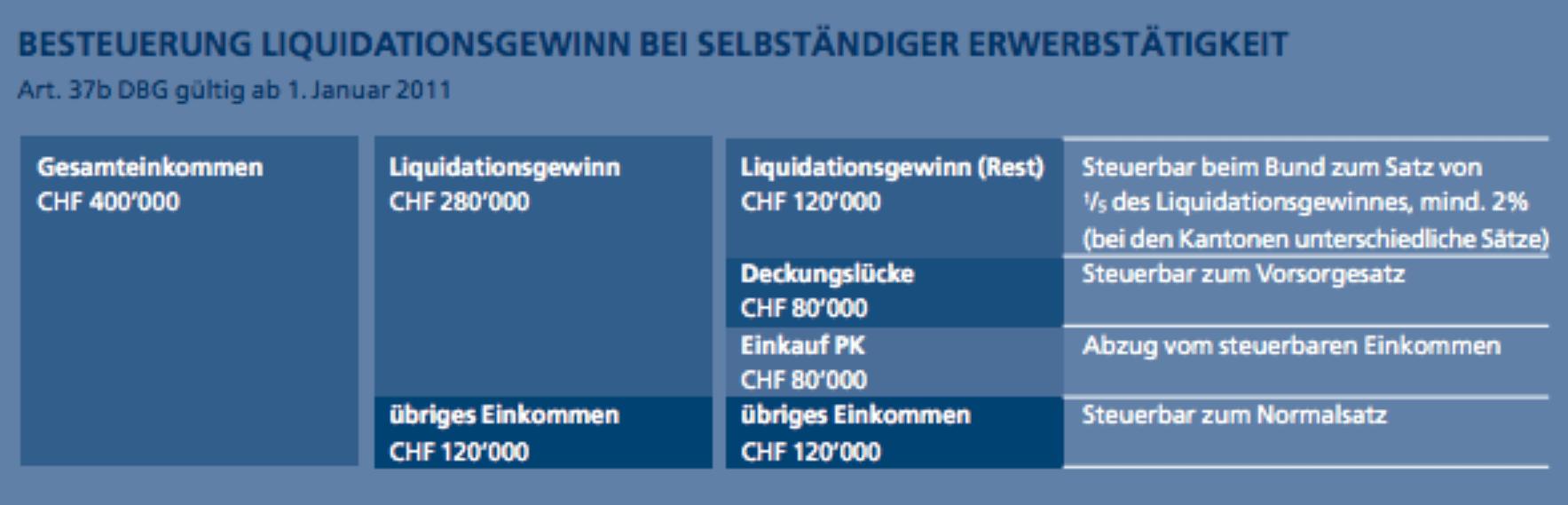 Publikation Besteuerung Liquidationsgewinn