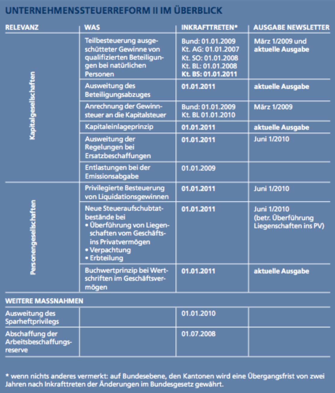 Publikation Unternehmensteuerreform II