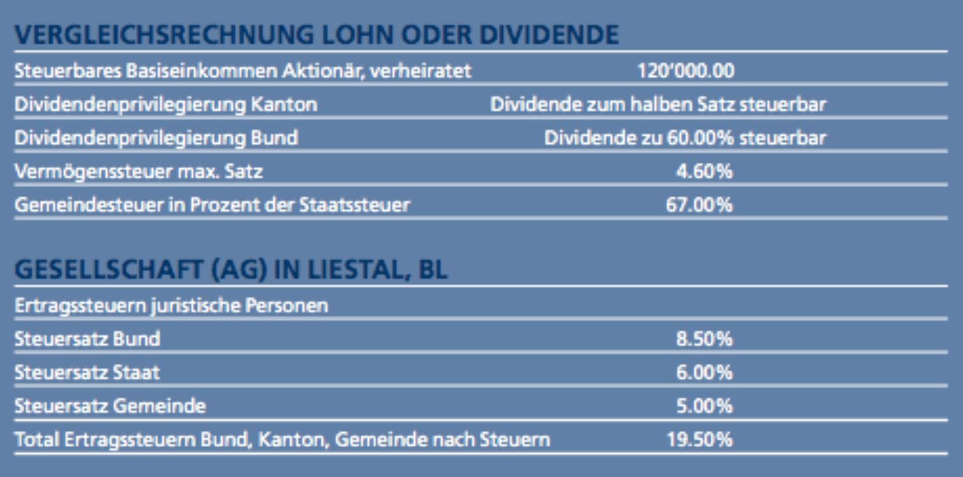 Publikation Vergleichsrechnung Lohn oder Dividende